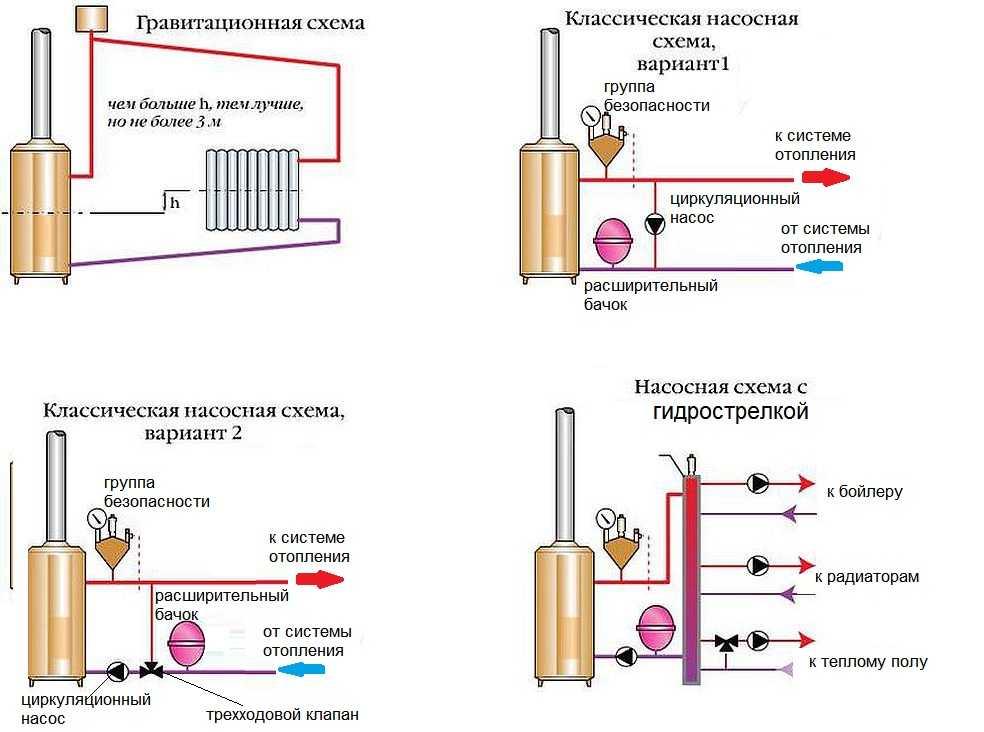 Варианты разводки системы отопления
