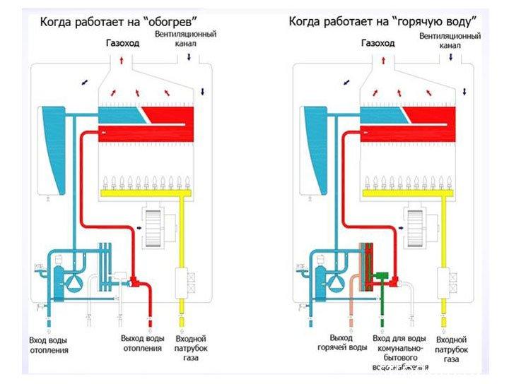 Режимы работы газового котла