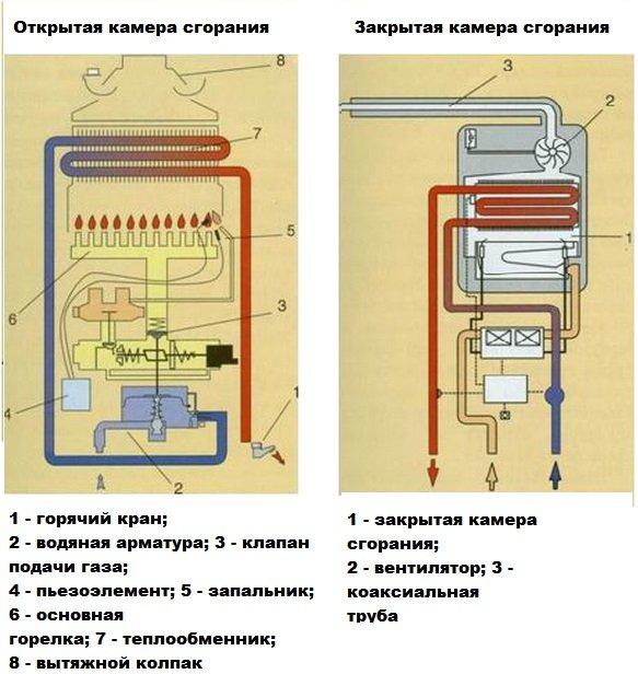 Отличия камер сгорания газовых колонок