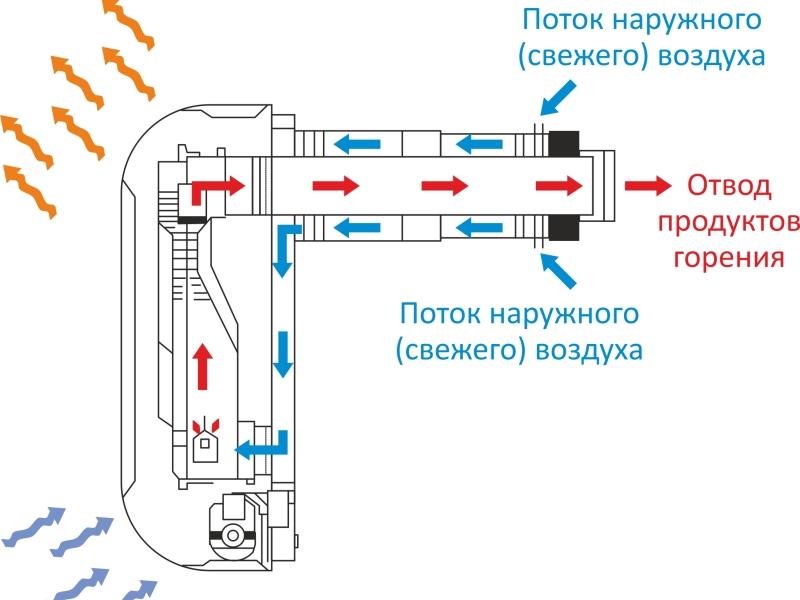 Распределение воздуха и продуктов сгорани
