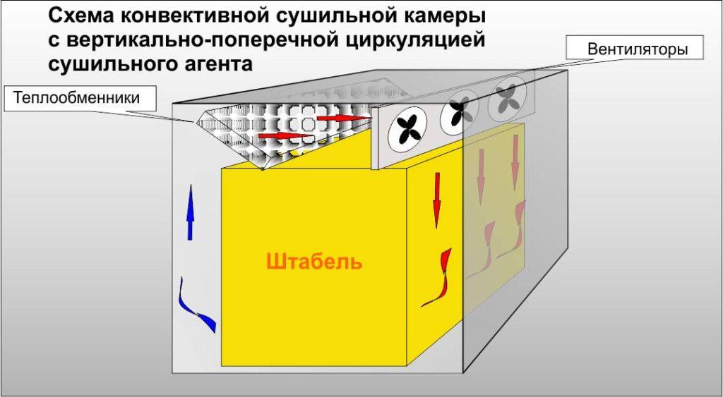 Схема конвективной сушильной камеры