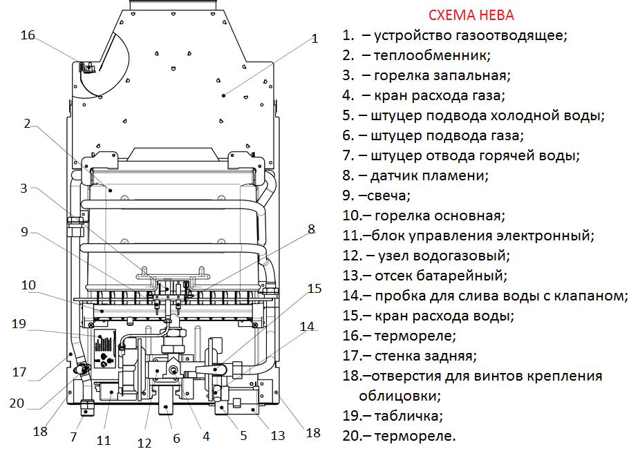 Обзор газовых колонок Нева