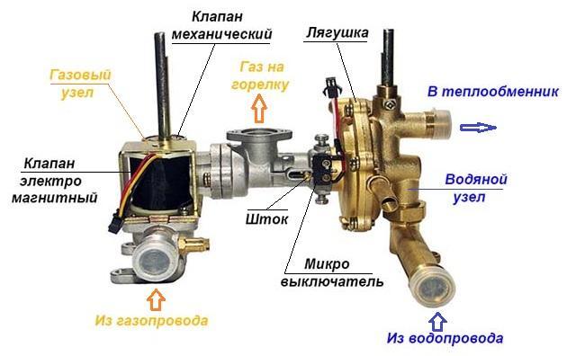 Газо-водяной блок колонки Нева