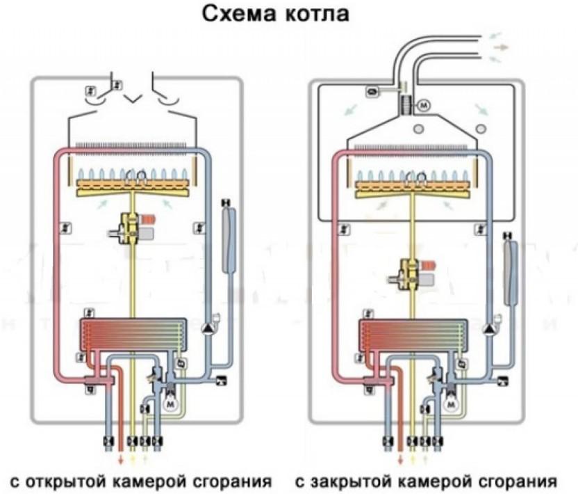Схемы строений котлов
