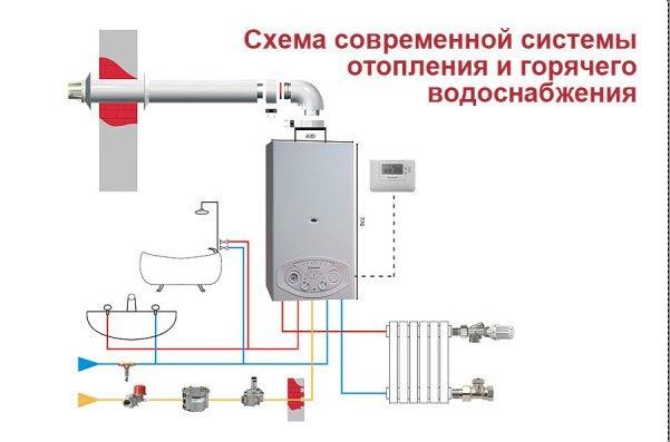 Схема строения и разводки отопительной системы