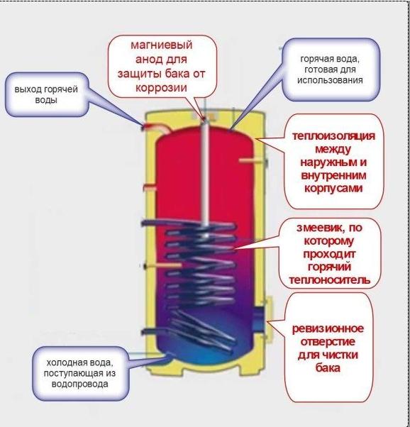 Схема работы косвенного водонагревателя