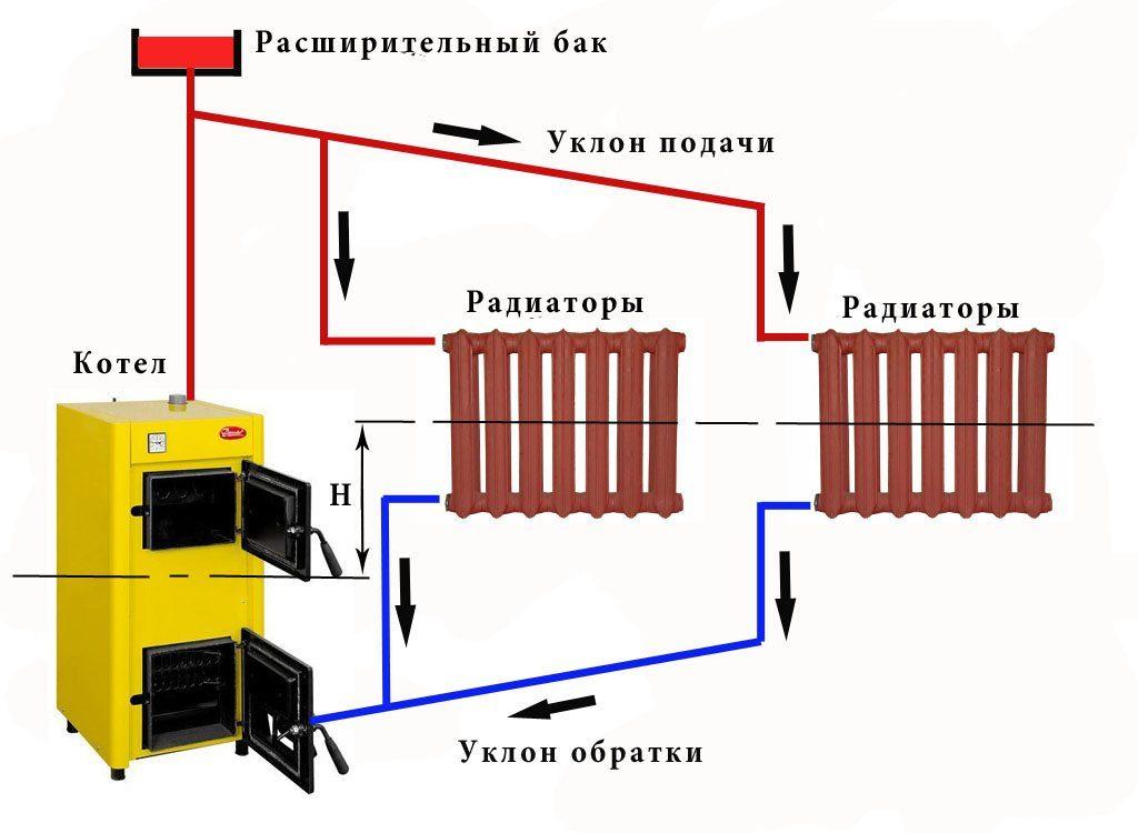 Принцип устройства системы отопления