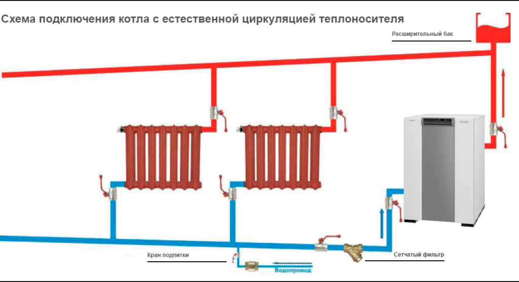 Схема подключения с естественной циркуляцией