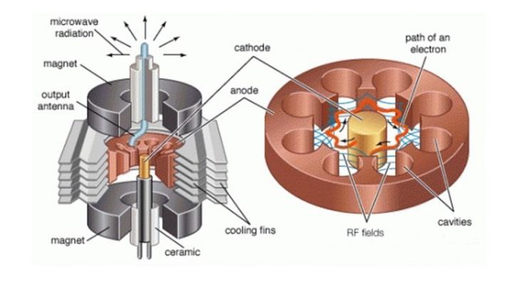 Внутреннее строение магнетрона