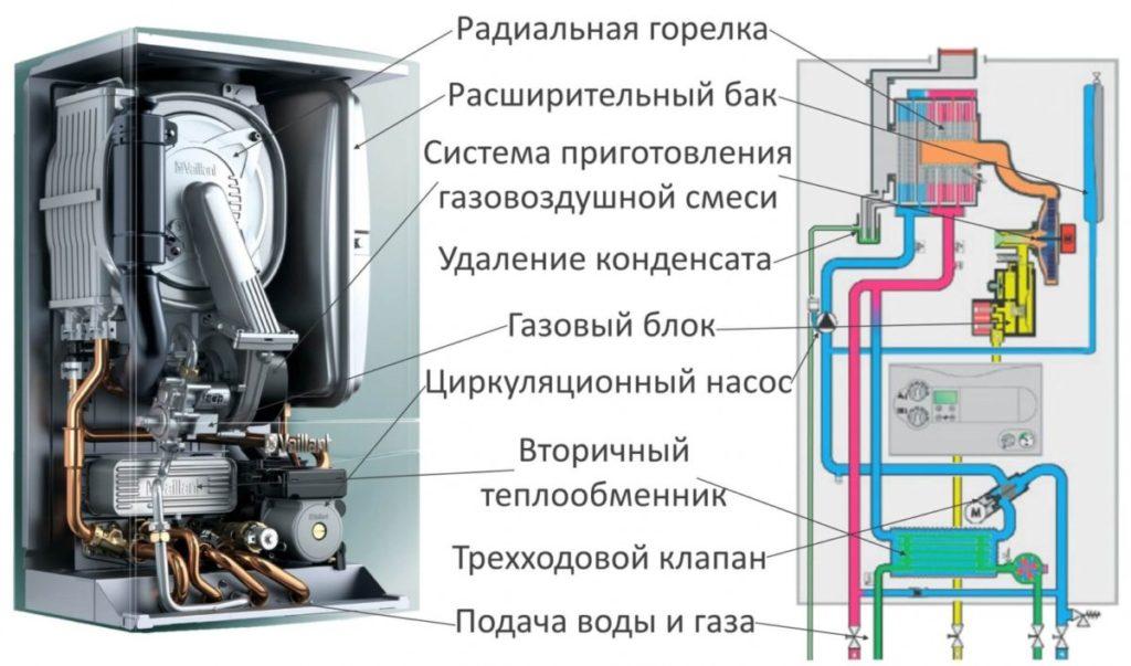 Строение и принцип действия газовых котлов