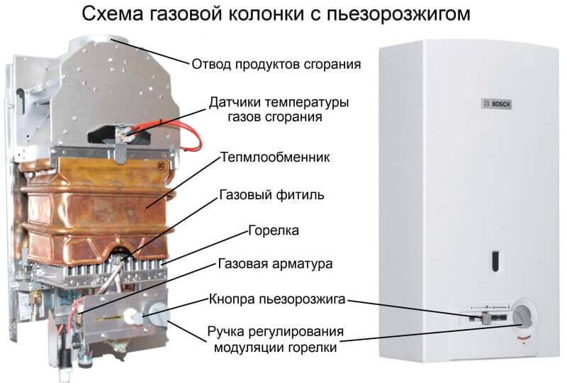 Внутреннее строение газовой колонки