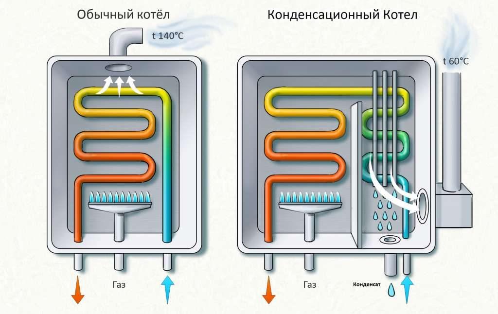 Различие строения обычного и конденсационного котла