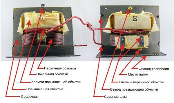 Строение трансформатора СВЧ