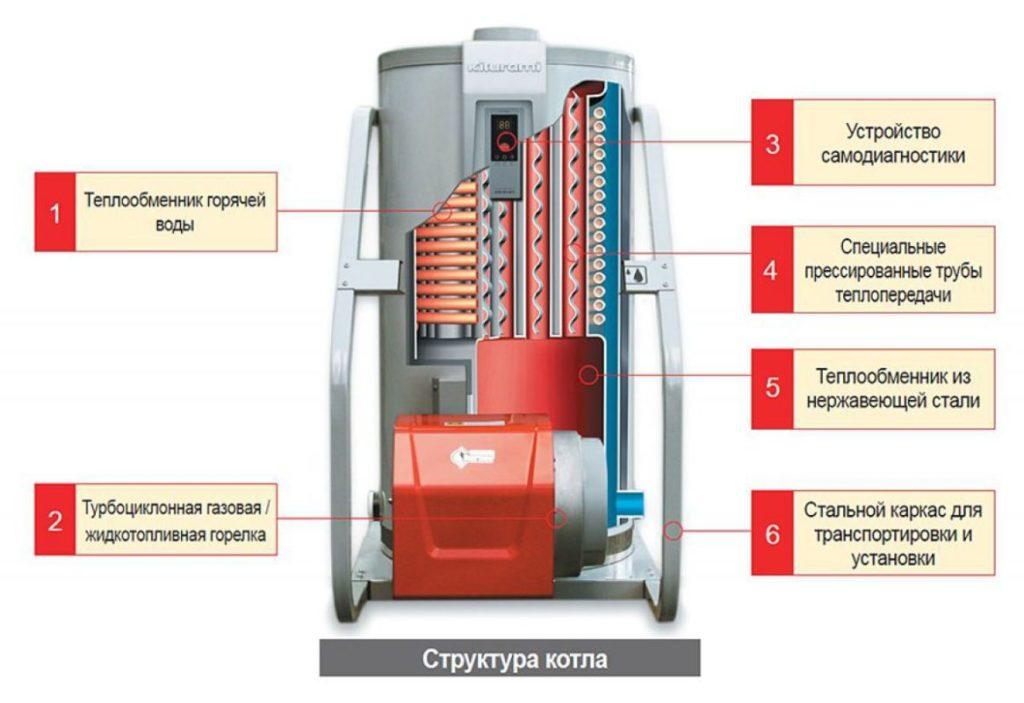 Обзор газовых котлов Olympia
