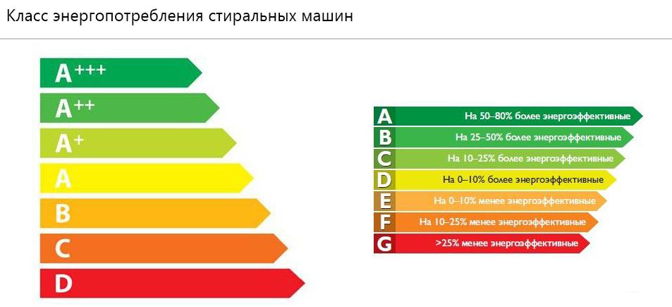 Классификация классов энергопотребления