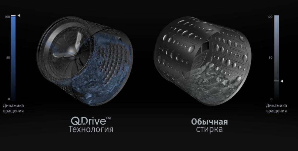 Динамика вращения обычного барабана и барабана с технологией Quickdrive