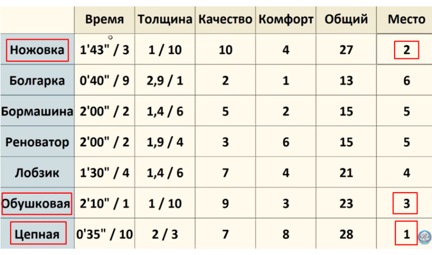 Итоговая таблица тестирования инструмента